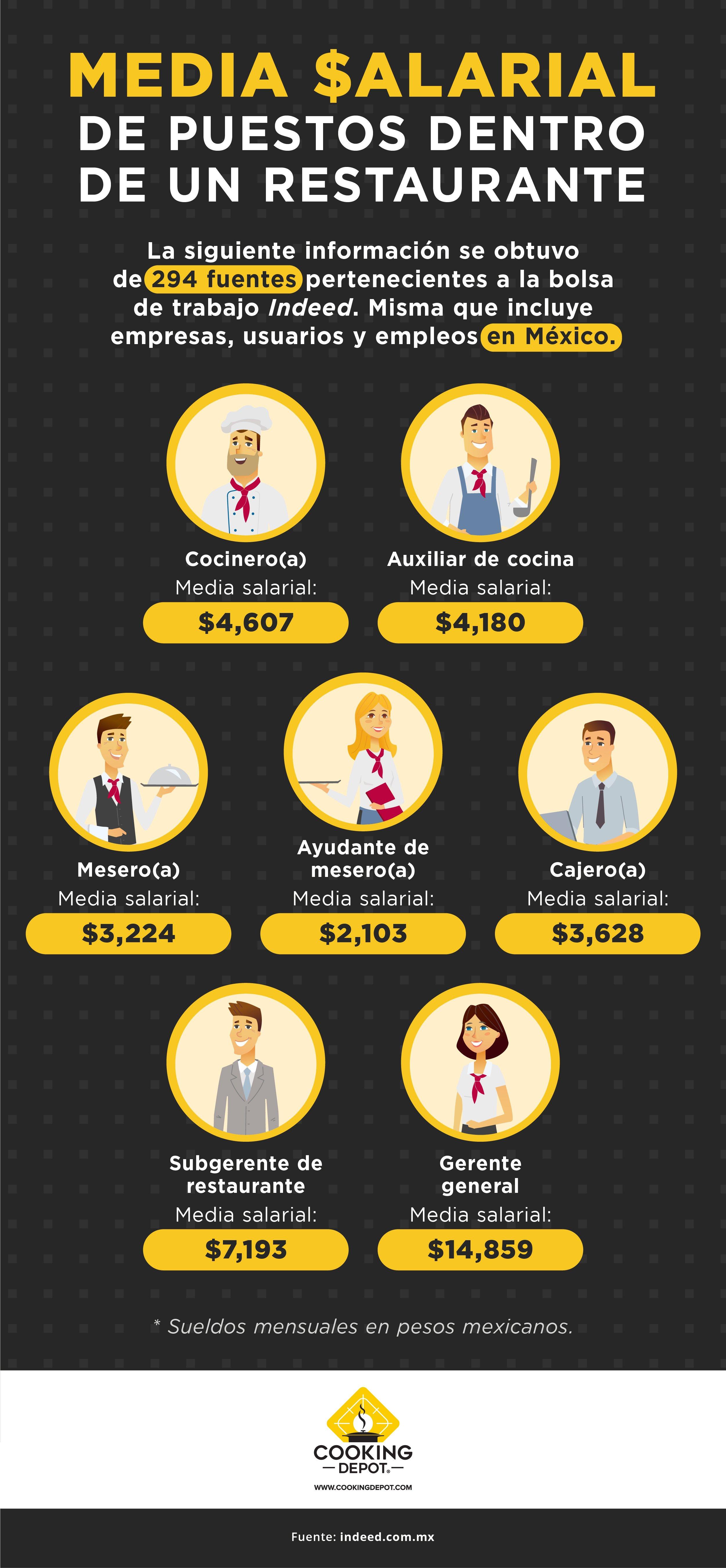 CD-Blog no. 6 Cuánto debes pagar a tus empleados de cocina_INFO_revCCH