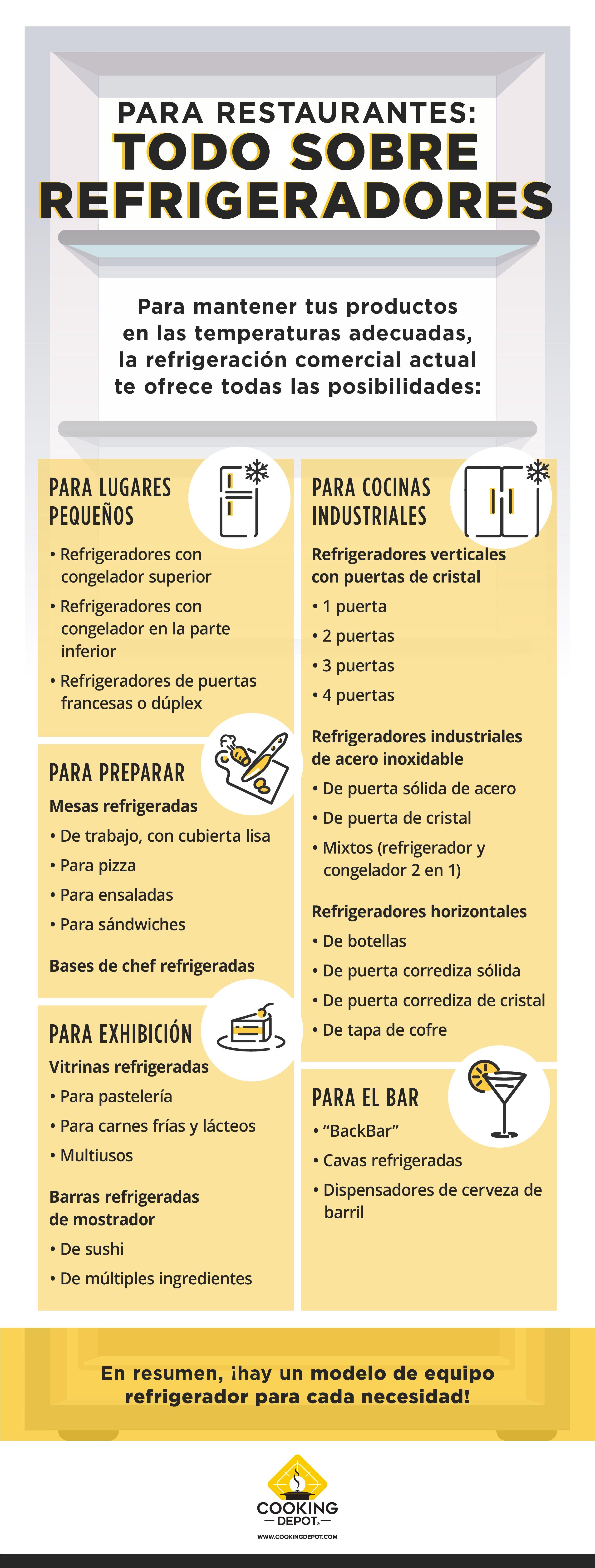 CD-Blog no. 4 Para restaurantes_ Todo sobre refrigeradores_INFO_rev CCH
