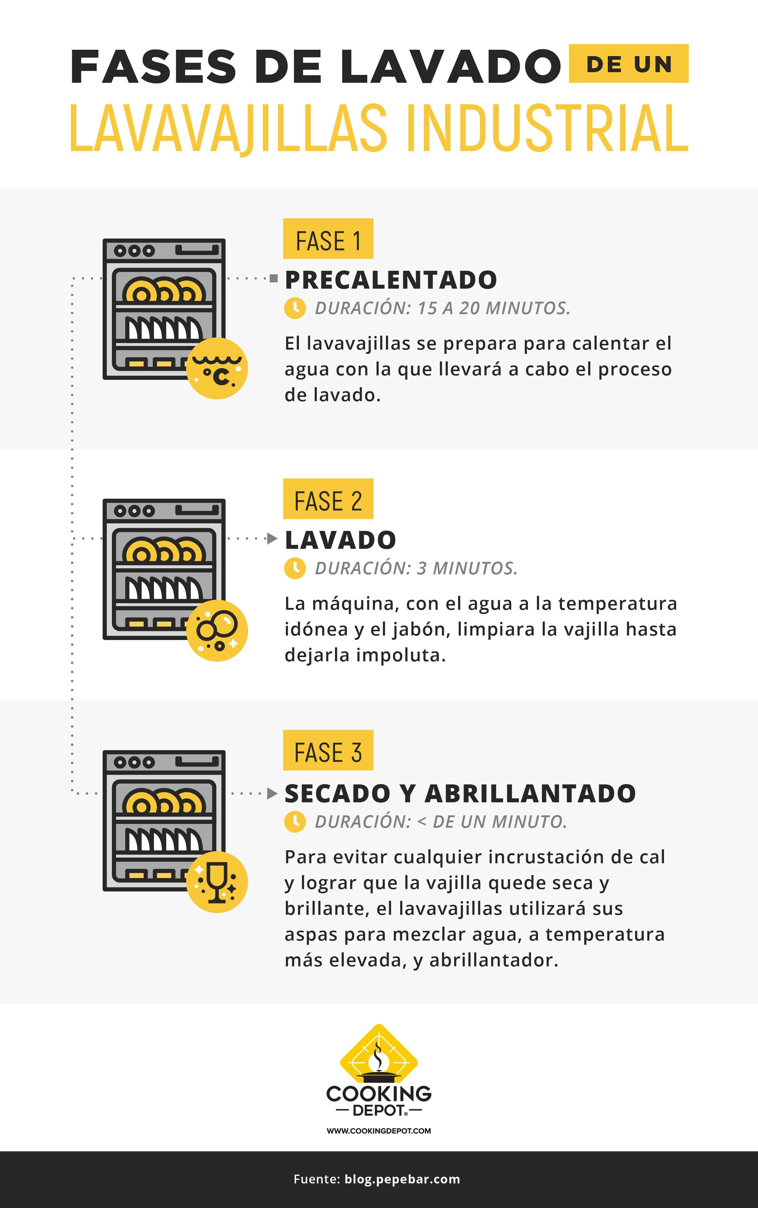 Cooking Depot-Blog 13 Cuándo pensar en comprar una lavavajillas_Infografía_revCCH
