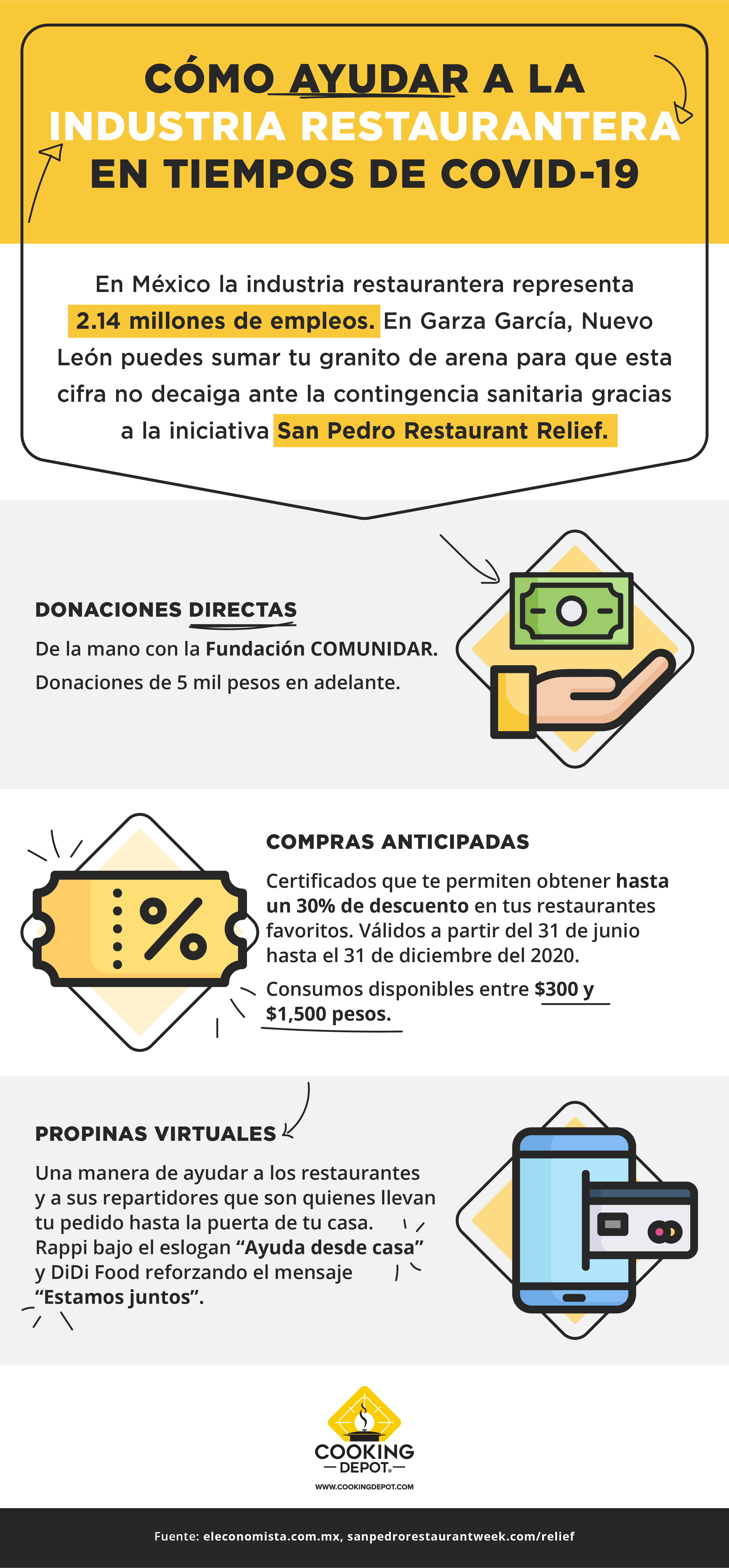 CD-Sprint10 Blog 5 Restaurant Relief_Infografía_revCCH