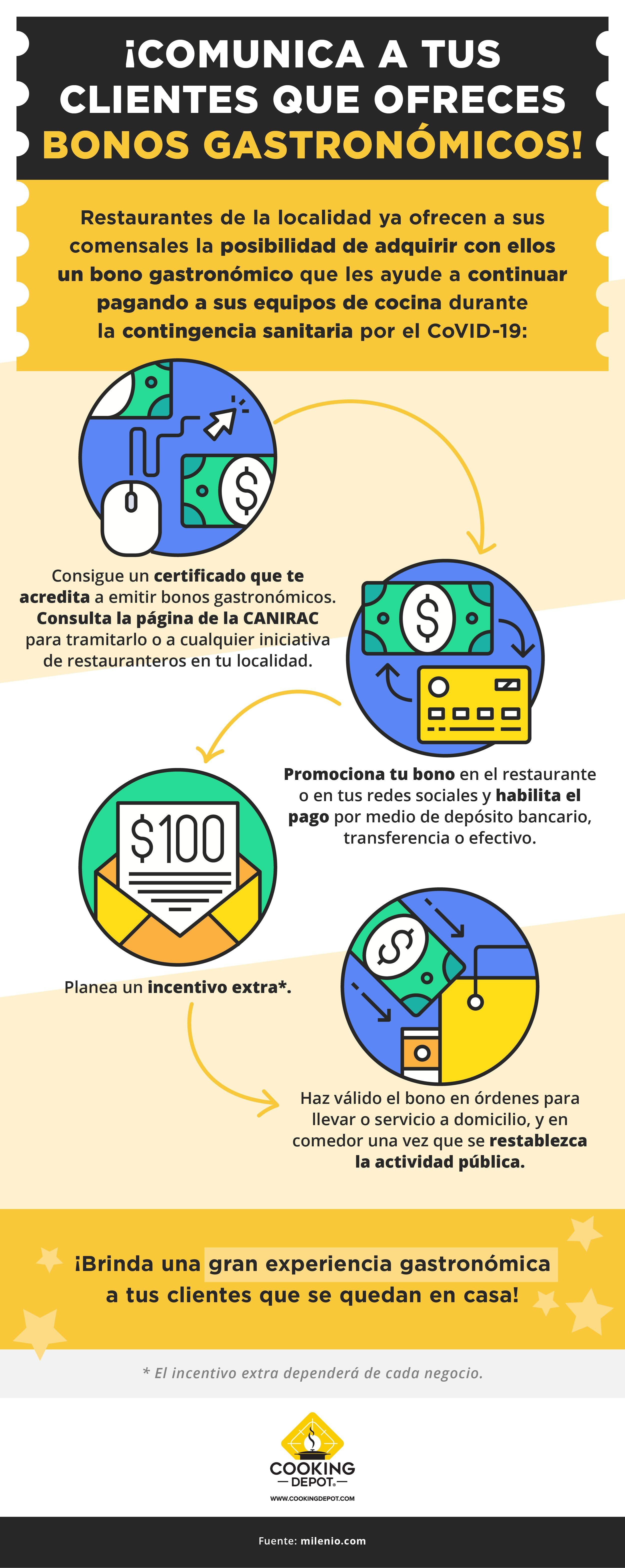 CD-Sprint 11 Blog no. 5  Bonos gastronómicos_ una alianza entre tus clientes y tu restaurante_Infografía_revCCH