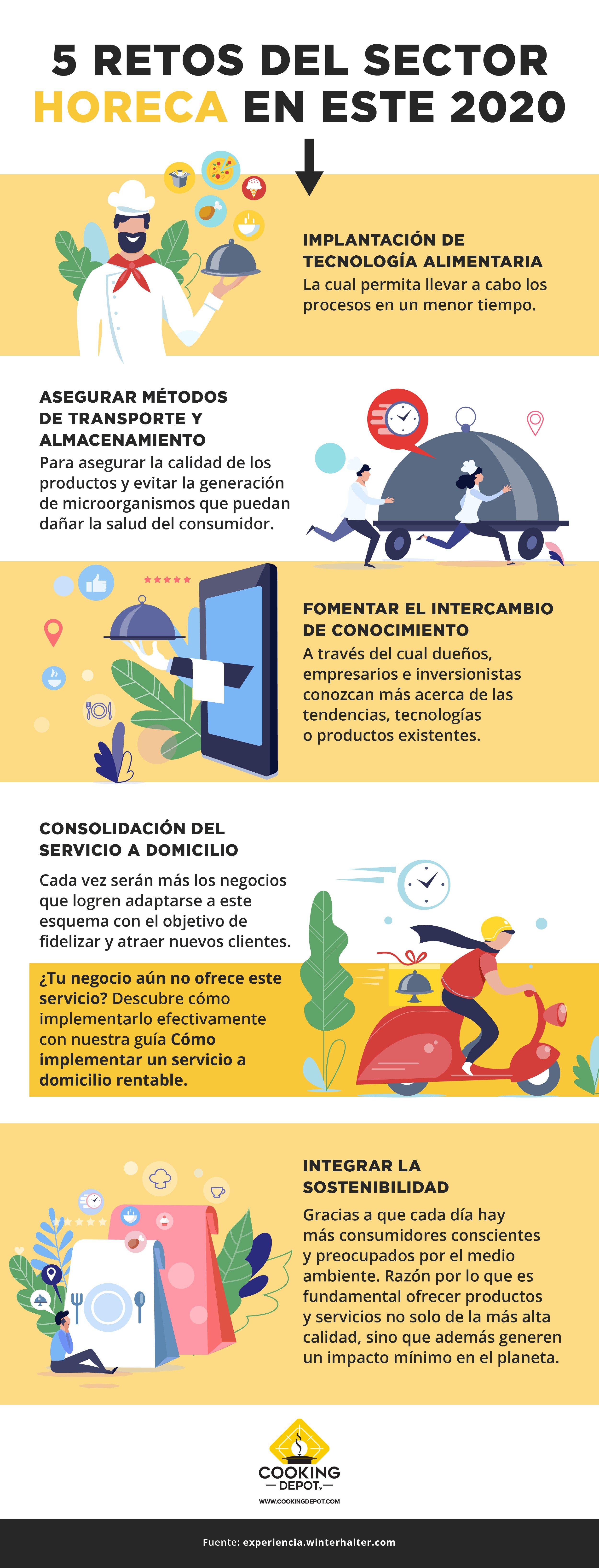CD-Sprint 11 Blog no. 6   Línea de tiempo del canal Horeca_ recuperación y consumo ante el COVID-19_Infografía_revCCH