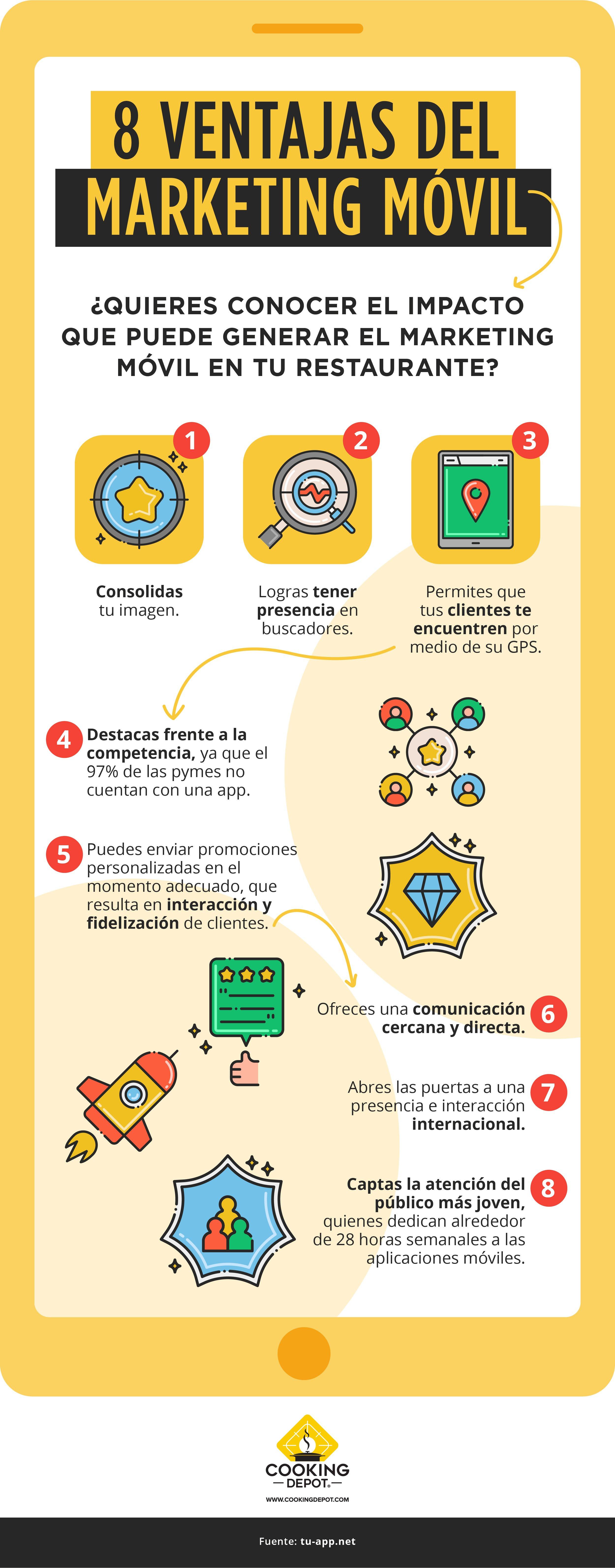 CD-S13 Blog 4 Qué es el marketing móvil y cómo puede ayudar a tu restaurante_Infografía