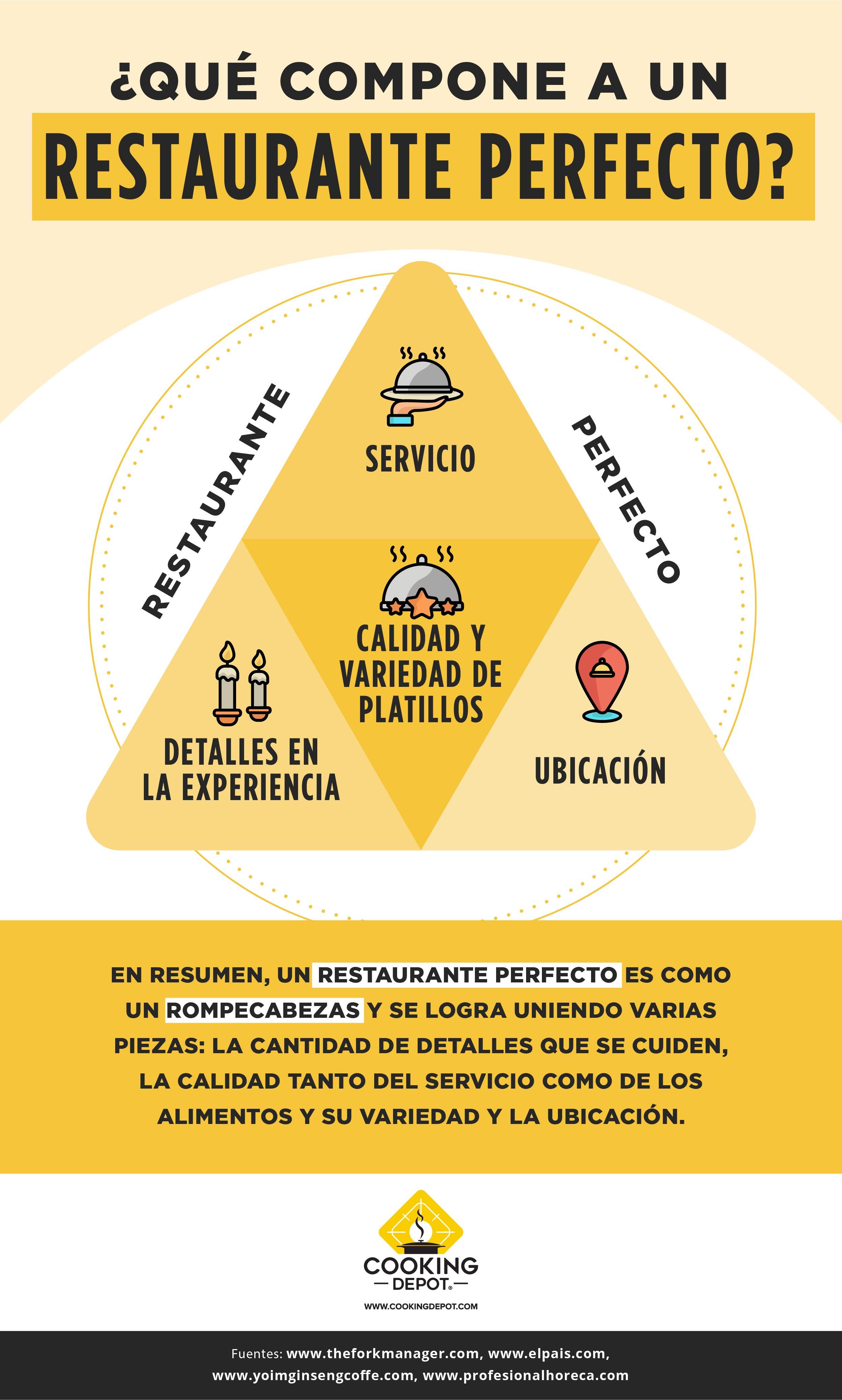 CD-S17INFOB1 Blog 1 El restaurante perfecto
