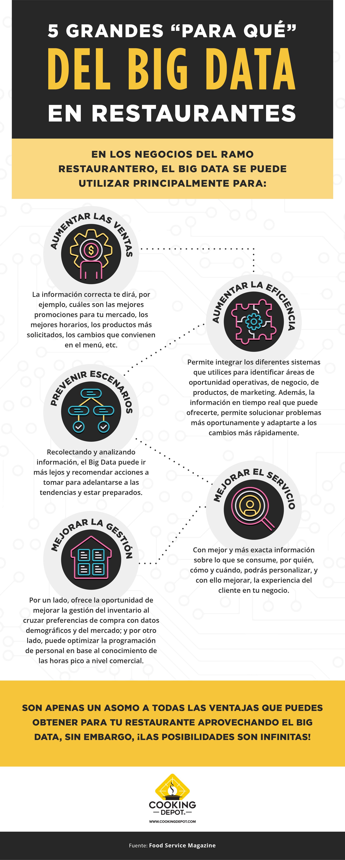 CD-S17INFOB3 BLOG 3 El Big Data y la gastronomía