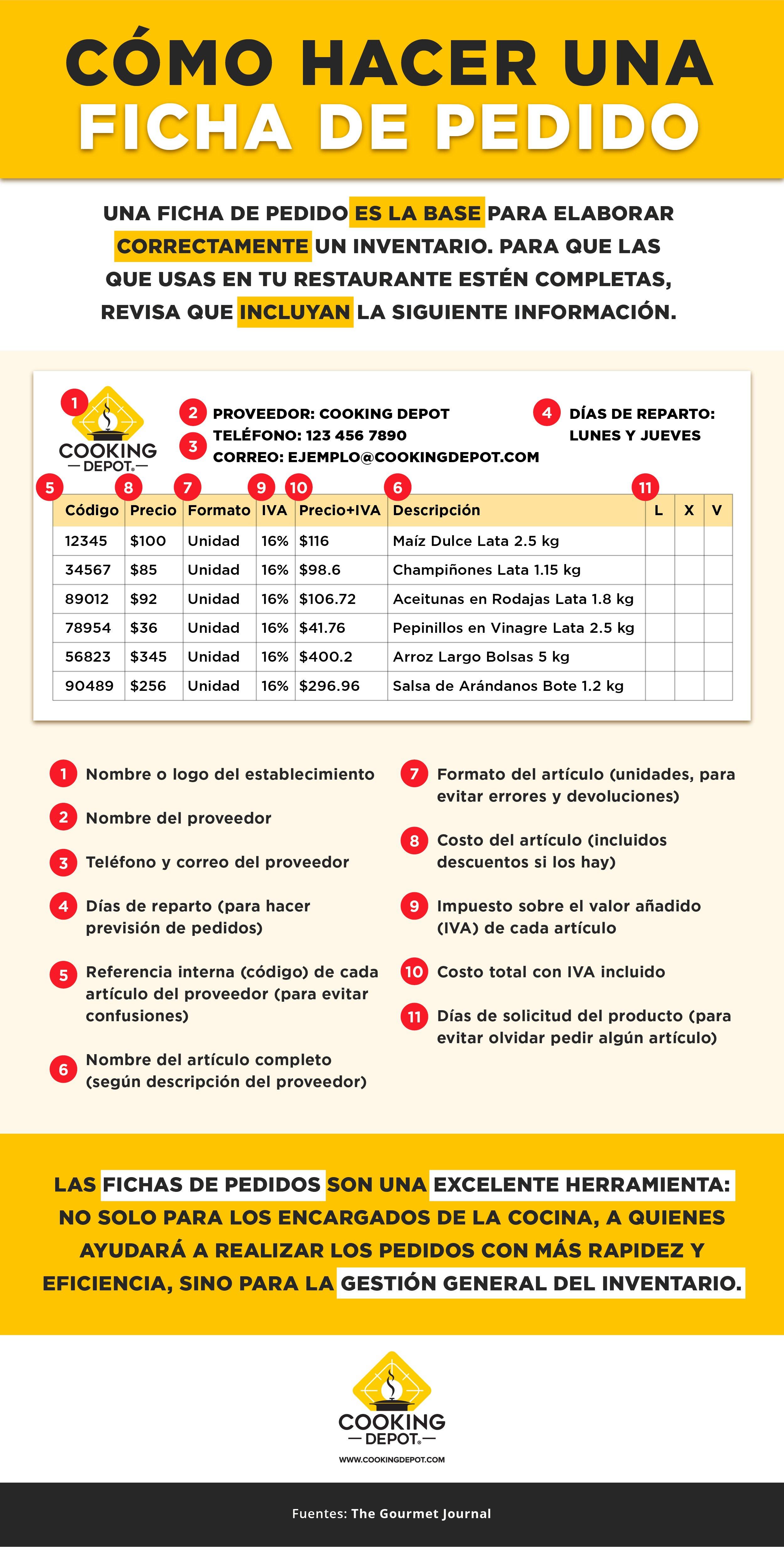 CD-S17INFOB4 BLOG 4 Qué debe incluir el inventario de tu restaurante_revCCH